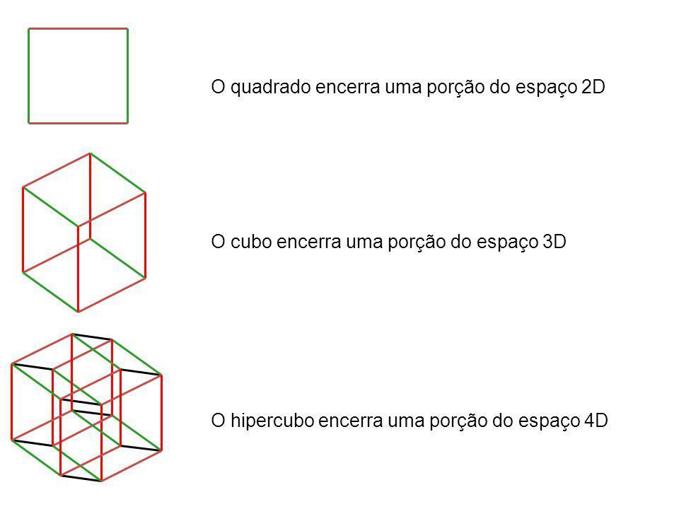O quadrado encerra uma porção do espaço 2D O cubo encerra uma porção do espaço 3D O hipercubo encerra uma porção do espaço 4D