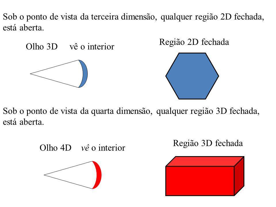 Sob o ponto de vista da terceira dimensão, qualquer região 2D fechada, está aberta. Olho 3D Região 2D fechada Olho 4D Região 3D fechada Sob o ponto de