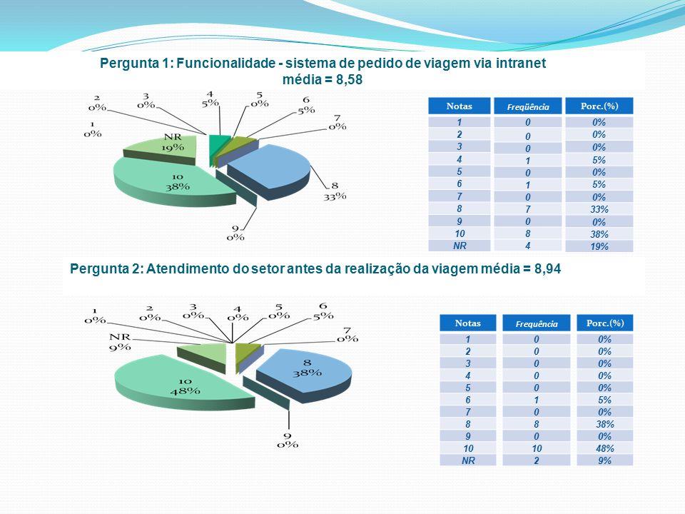 Pergunta 1: Funcionalidade - sistema de pedido de viagem via intranet média = 8,58 Freqüência 0 0 0 1 0 1 0 7 0 8 4 Porc.(%) 0% 5% 0% 5% 0% 33% 0% 38% 19% Pergunta 2: Atendimento do setor antes da realização da viagem média = 8,94 Notas 1 2 3 4 5 6 7 8 9 10 NR Frequência 0 0 0 0 0 1 0 8 0 10 2 Porc.(%) 0% 5% 0% 38% 0% 48% 9% Notas 1 2 3 4 5 6 7 8 9 10 NR
