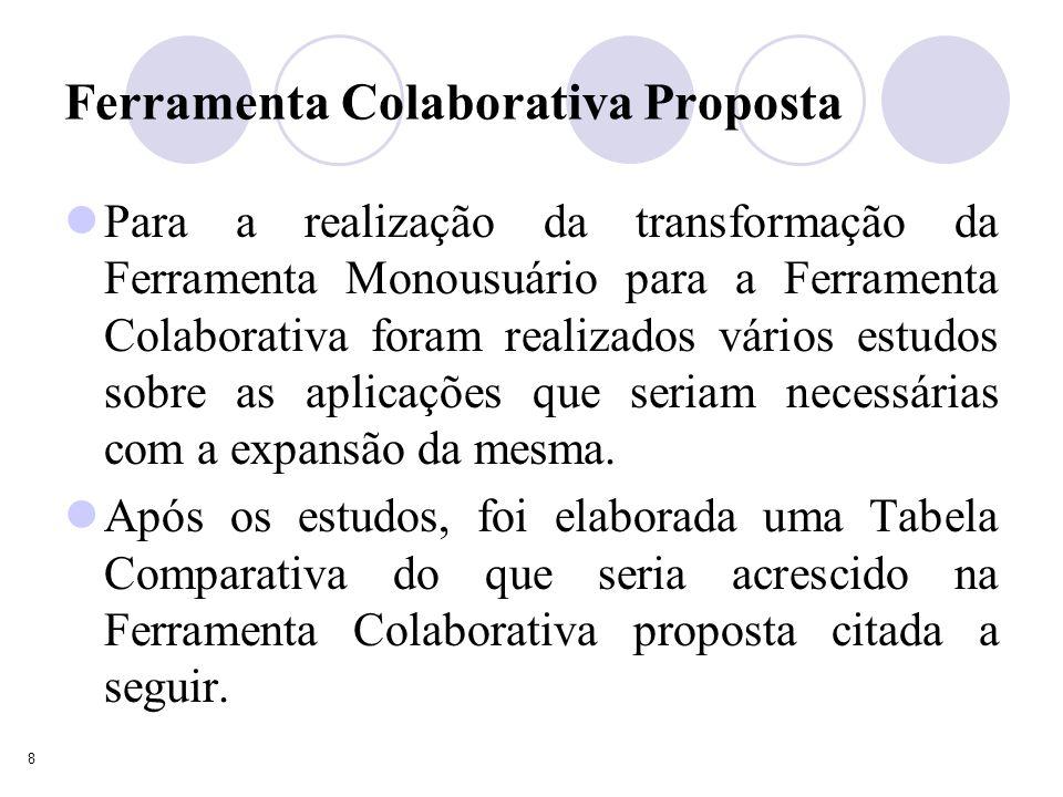 8 Ferramenta Colaborativa Proposta Para a realização da transformação da Ferramenta Monousuário para a Ferramenta Colaborativa foram realizados vários estudos sobre as aplicações que seriam necessárias com a expansão da mesma.