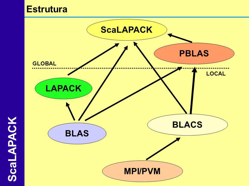 Estrutura ScaLAPACK PBLAS LAPACK BLACS MPI/PVM BLAS LOCAL GLOBAL