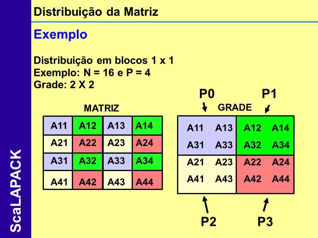 Exemplo Distribuição em blocos 1 x 1 Exemplo: N = 16 e P = 4 Grade: 2 X 2 Distribuição da Matriz ScaLAPACK P0P1 P2P3 MATRIZ GRADE A11A12A13 A14 A21A22