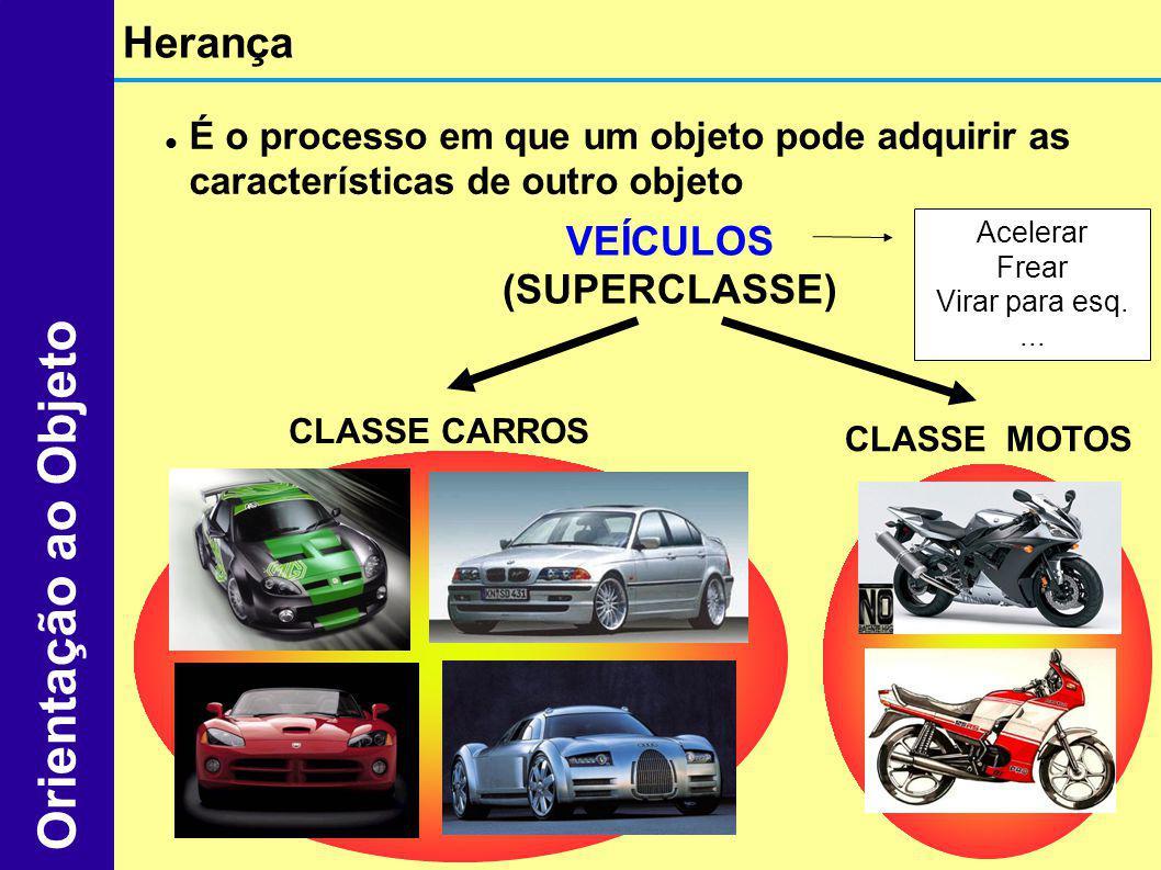 Herança Orientação ao Objeto É o processo em que um objeto pode adquirir as características de outro objeto VEÍCULOS (SUPERCLASSE) CLASSE CARROS CLASS