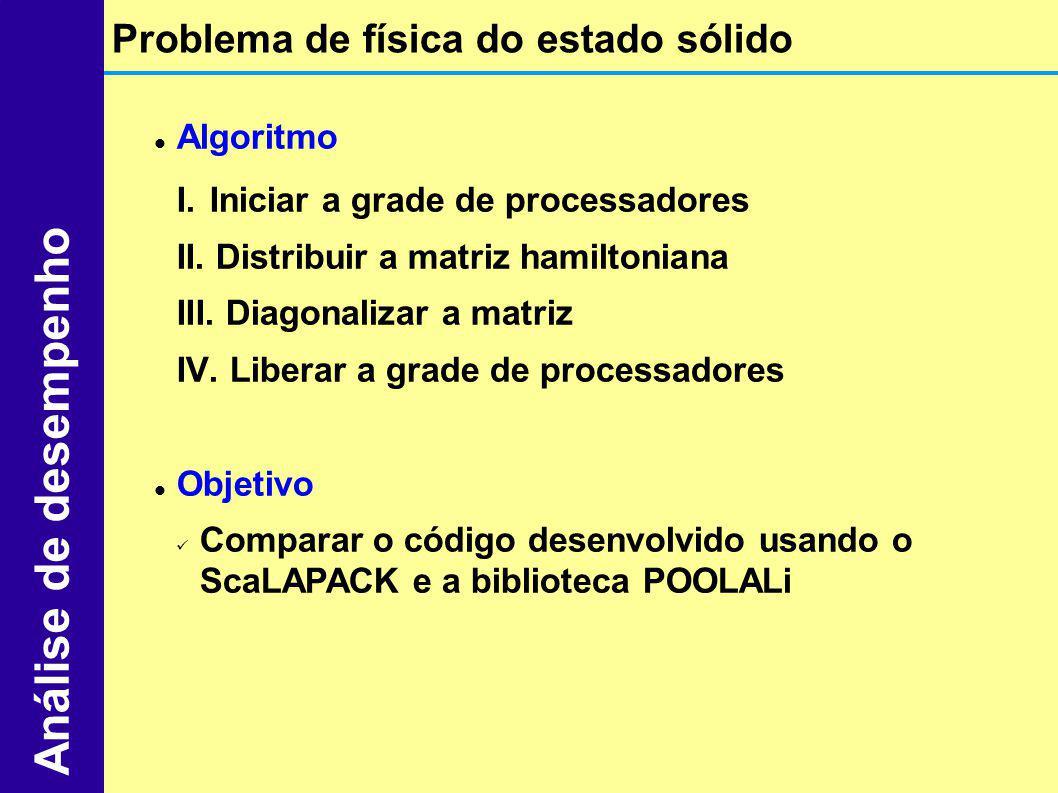 Algoritmo I. Iniciar a grade de processadores II. Distribuir a matriz hamiltoniana III. Diagonalizar a matriz IV. Liberar a grade de processadores Obj