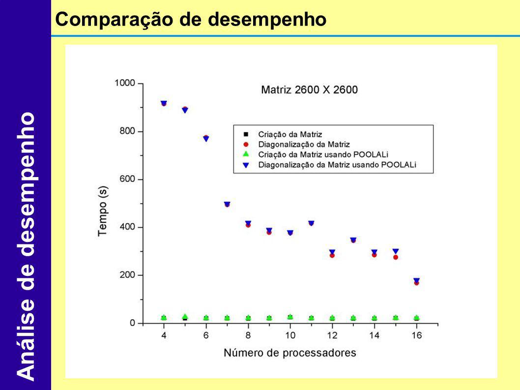 Comparação de desempenho Análise de desempenho