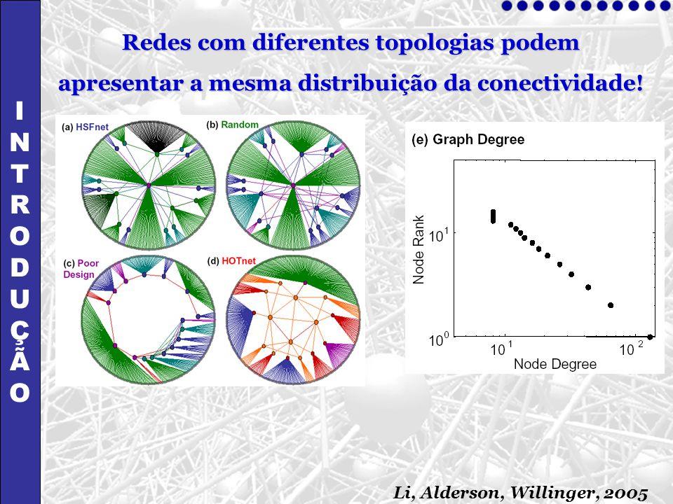 Li, Alderson, Willinger, 2005 INTRODUÇÃOINTRODUÇÃO Redes com diferentes topologias podem apresentar a mesma distribuição da conectividade!