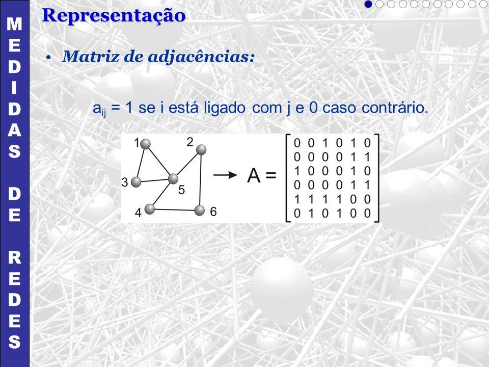 Representação MEDIDASDEREDESMEDIDASDEREDES Matriz de adjacências: a ij = 1 se i está ligado com j e 0 caso contrário.
