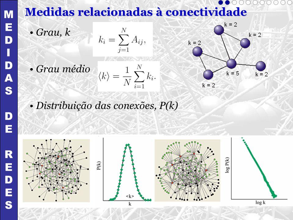 Grau, k Grau médio Distribuição das conexões, P(k) Medidas relacionadas à conectividade MEDIDASDEREDESMEDIDASDEREDES