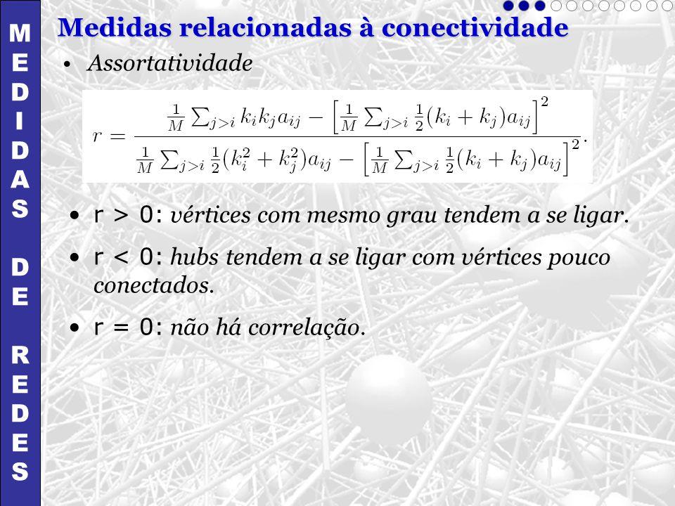 Assortatividade r > 0: vértices com mesmo grau tendem a se ligar. r < 0: hubs tendem a se ligar com vértices pouco conectados. r = 0: não há correlaçã