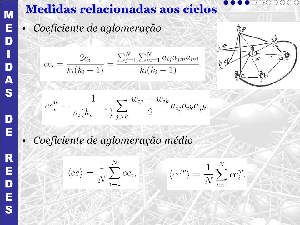 Medidas relacionadas aos ciclos Coeficiente de aglomeração Coeficiente de aglomeração médio MEDIDASDEREDESMEDIDASDEREDES