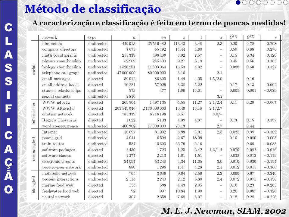 A caracterização e classificação é feita em termo de poucas medidas! M. E. J. Newman, SIAM, 2002 Método de classificação CLASSIFICAÇÃOCLASSIFICAÇÃO