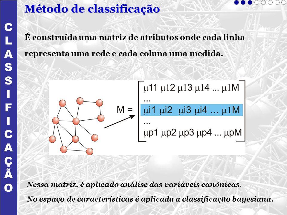 CLASSIFICAÇÃOCLASSIFICAÇÃO É construída uma matriz de atributos onde cada linha representa uma rede e cada coluna uma medida. Nessa matriz, é aplicado