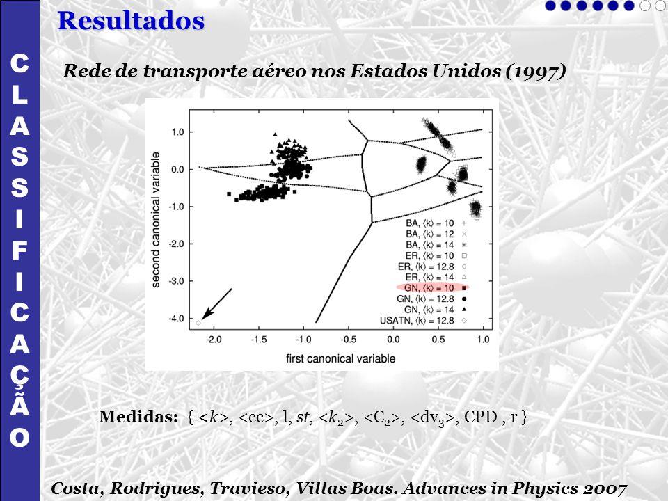 Rede de transporte aéreo nos Estados Unidos (1997) Medidas: {,, l, st,,,, CPD, r } CLASSIFICAÇÃOCLASSIFICAÇÃO Resultados Costa, Rodrigues, Travieso, V