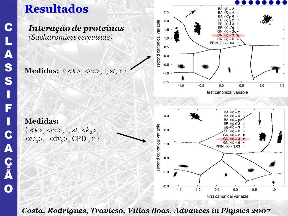 Interação de proteínas (Sacharomices cerevisiae) Medidas: {,, l, st,,,, CPD, r } Medidas: {,, l, st, r } CLASSIFICAÇÃOCLASSIFICAÇÃO Resultados Costa,