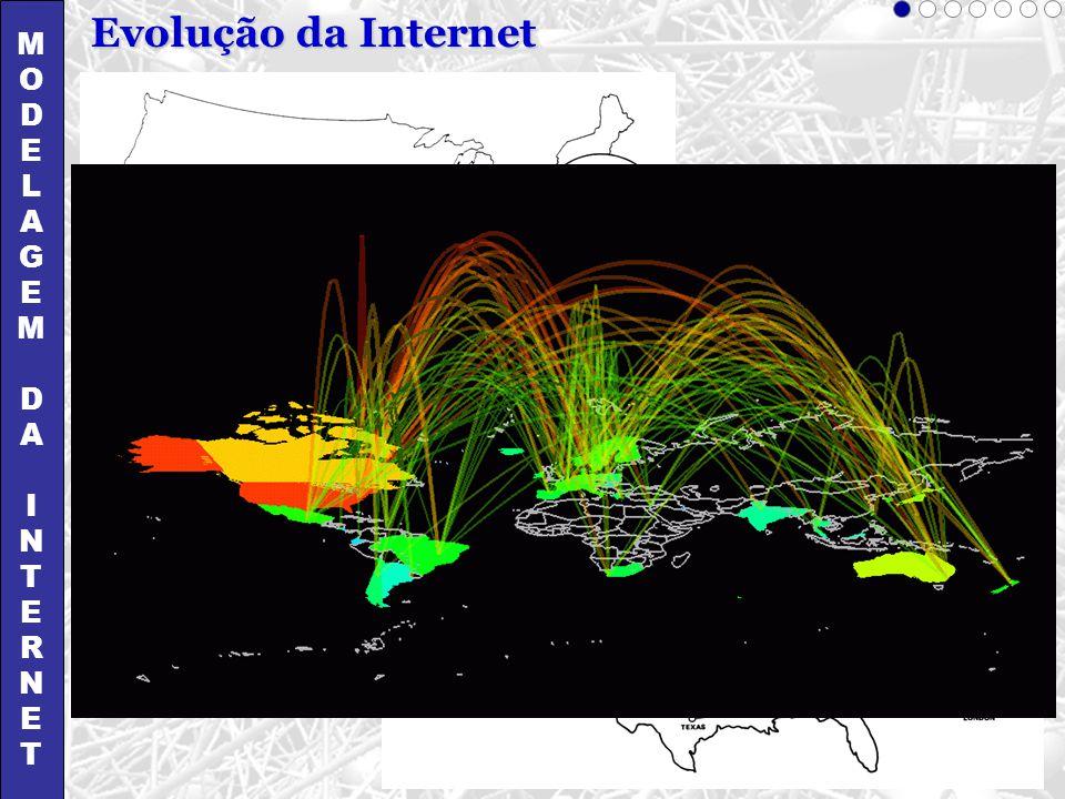 MODELAGEMDAINTERNETMODELAGEMDAINTERNET Evolução da Internet