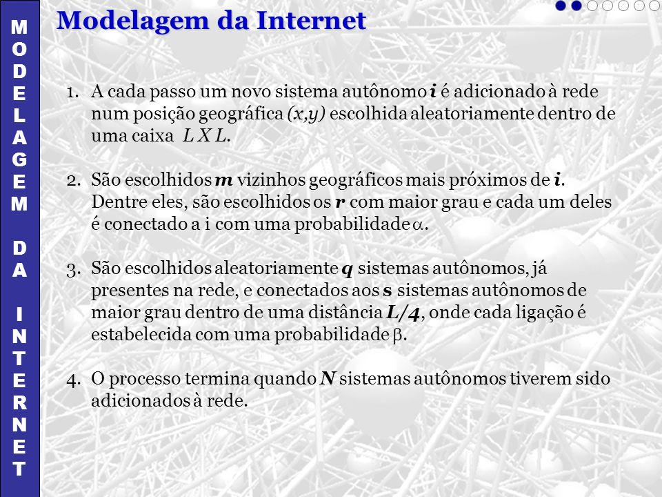 MODELAGEMDAINTERNETMODELAGEMDAINTERNET Modelagem da Internet 1.A cada passo um novo sistema autônomo i é adicionado à rede num posição geográfica (x,y
