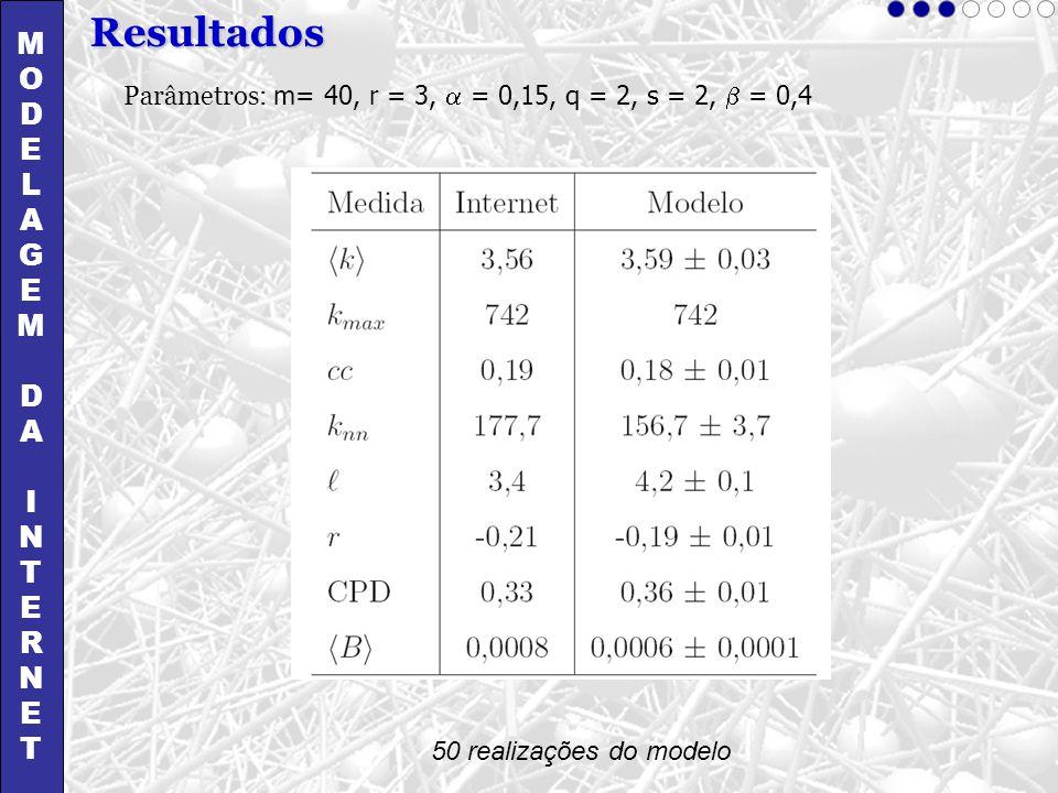 MODELAGEMDAINTERNETMODELAGEMDAINTERNET Resultados 50 realizações do modelo Parâmetros: m= 40, r = 3, = 0,15, q = 2, s = 2, = 0,4