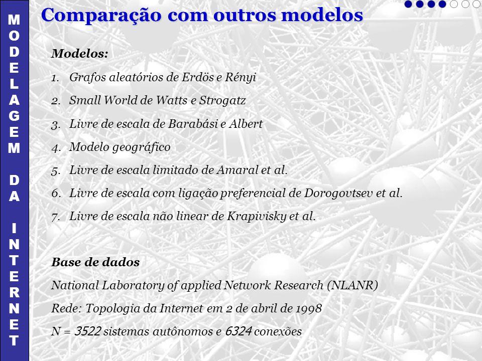 MODELAGEMDAINTERNETMODELAGEMDAINTERNET Comparação com outros modelos Modelos: 1.Grafos aleatórios de Erdös e Rényi 2.Small World de Watts e Strogatz 3