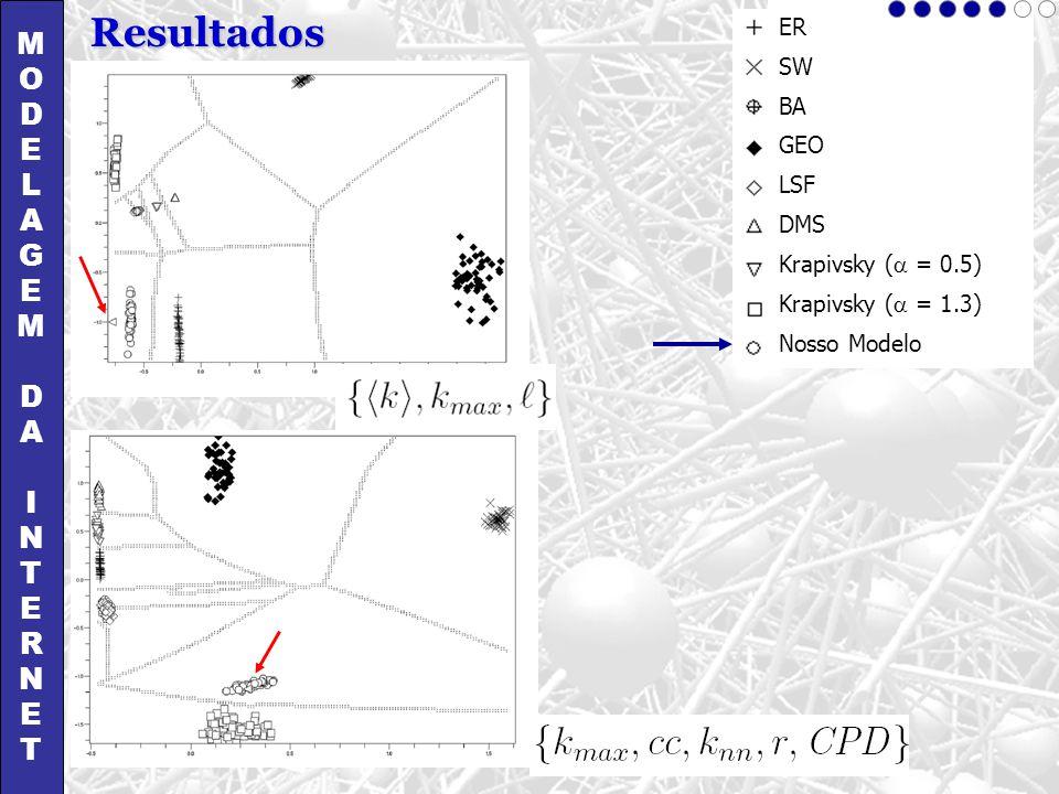 MODELAGEMDAINTERNETMODELAGEMDAINTERNET Resultados ER SW BA GEO LSF DMS Krapivsky ( = 0.5) Krapivsky ( = 1.3) Nosso Modelo