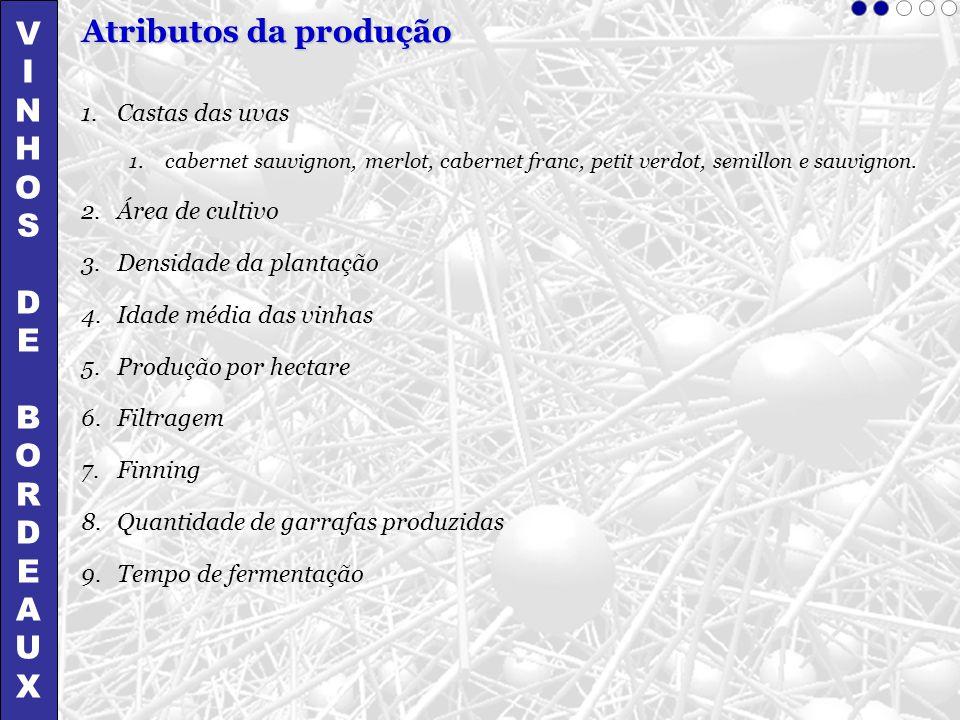 VINHOSDEBORDEAUXVINHOSDEBORDEAUX Atributos da produção 1.Castas das uvas 1.cabernet sauvignon, merlot, cabernet franc, petit verdot, semillon e sauvig