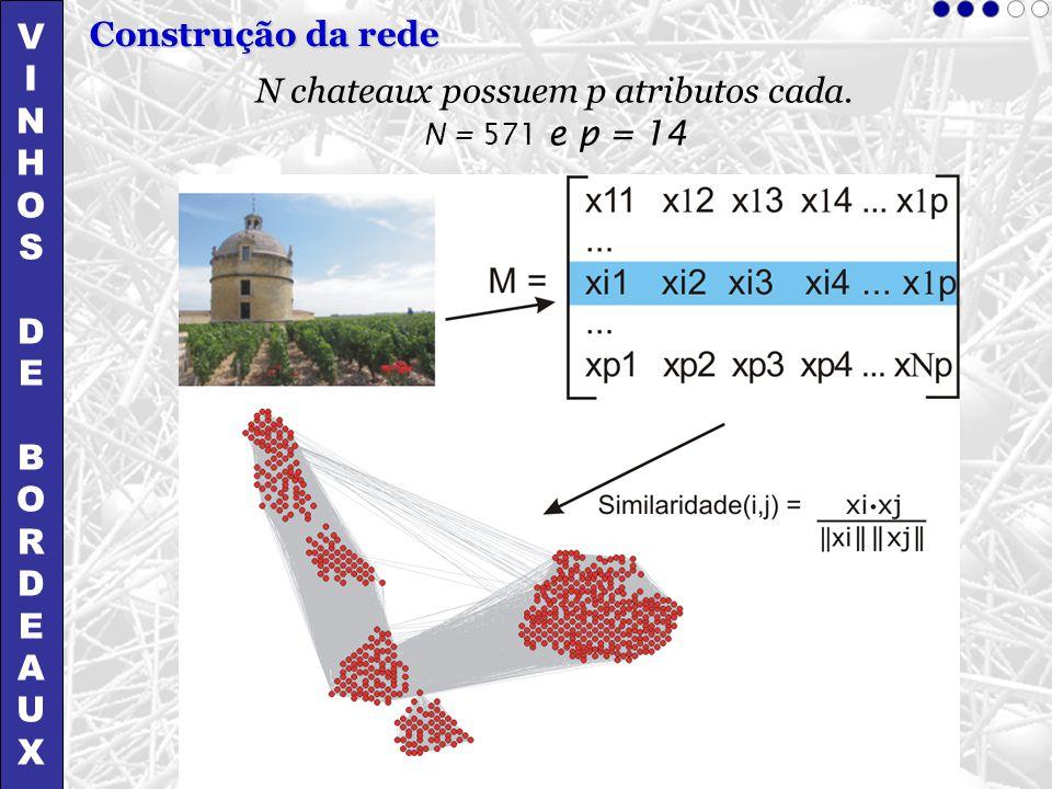 VINHOSDEBORDEAUXVINHOSDEBORDEAUX Construção da rede N chateaux possuem p atributos cada. N = 571 e p = 14