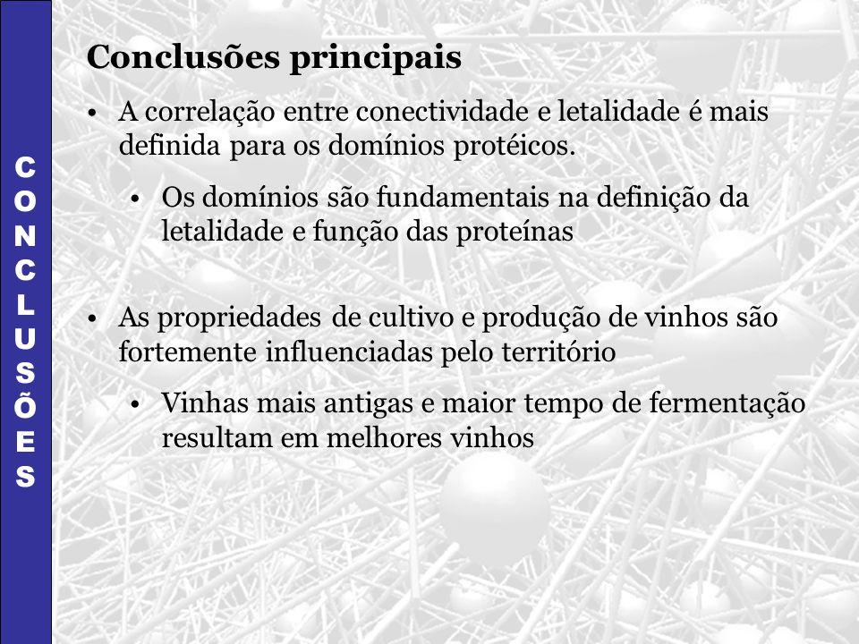 CONCLUSÕESCONCLUSÕES Conclusões principais A correlação entre conectividade e letalidade é mais definida para os domínios protéicos. Os domínios são f
