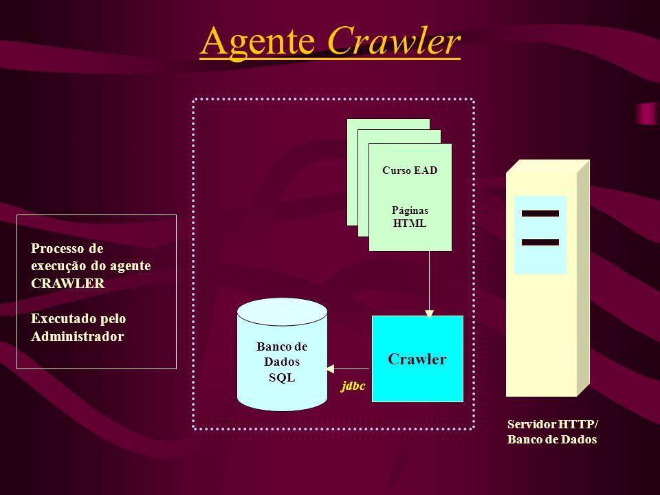 Agente Crawler Curso EAD Páginas HTML Banco de Dados SQL Crawler Servidor HTTP/ Banco de Dados Processo de execução do agente CRAWLER Executado pelo A