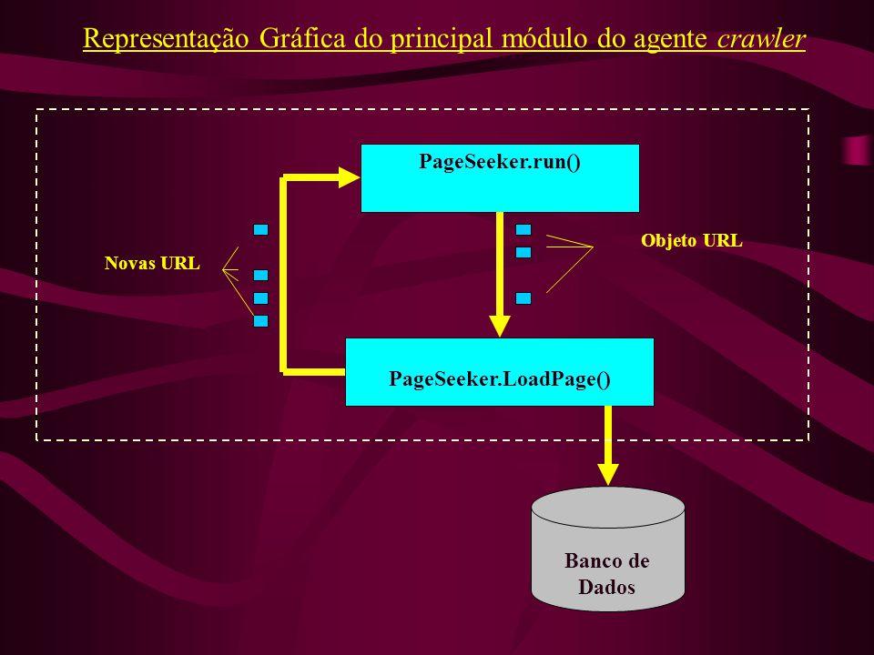 PageSeeker.run() PageSeeker.LoadPage() Objeto URL Novas URL Banco de Dados Representação Gráfica do principal módulo do agente crawler