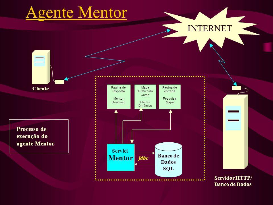 Banco de Dados SQL Mentor INTERNET Servidor HTTP/ Banco de Dados Cliente Processo de execução do agente Mentor jdbc Servlet Página de resposta Mentor