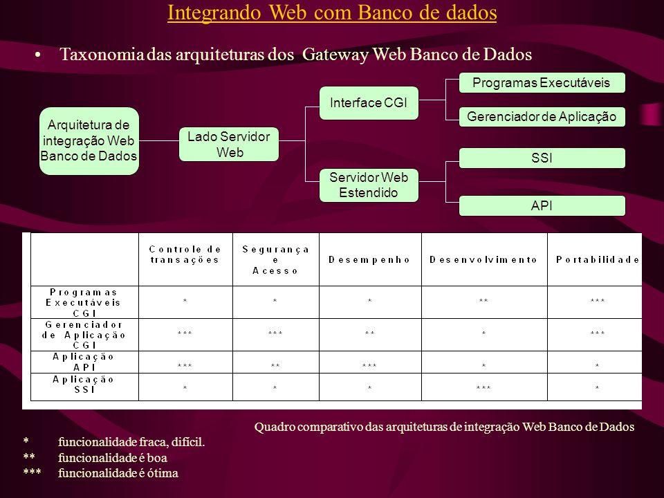 Integrando Web com Banco de dados Programas Executáveis Gerenciador de Aplicação SSI API Interface CGI Servidor Web Estendido Arquitetura de integraçã