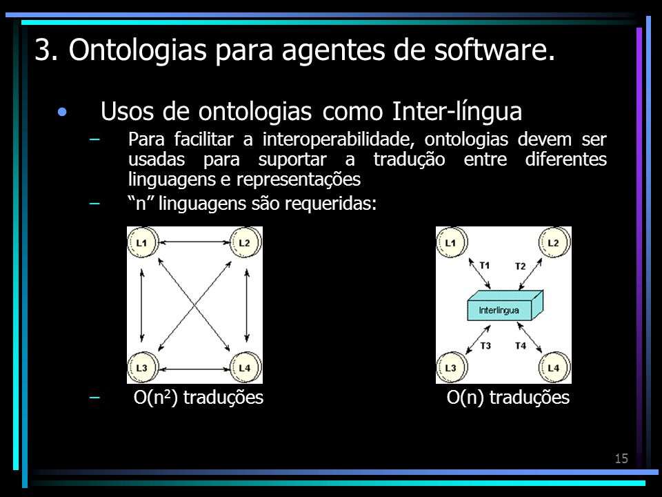 15 3. Ontologias para agentes de software. Usos de ontologias como Inter-língua –Para facilitar a interoperabilidade, ontologias devem ser usadas para