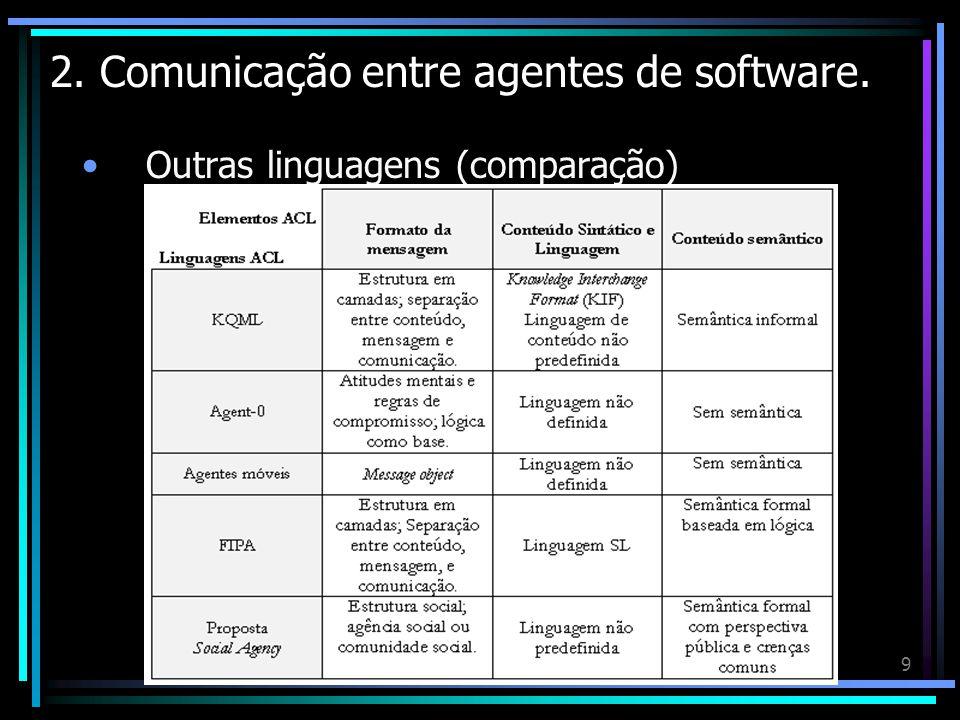 9 2. Comunicação entre agentes de software. Outras linguagens (comparação)