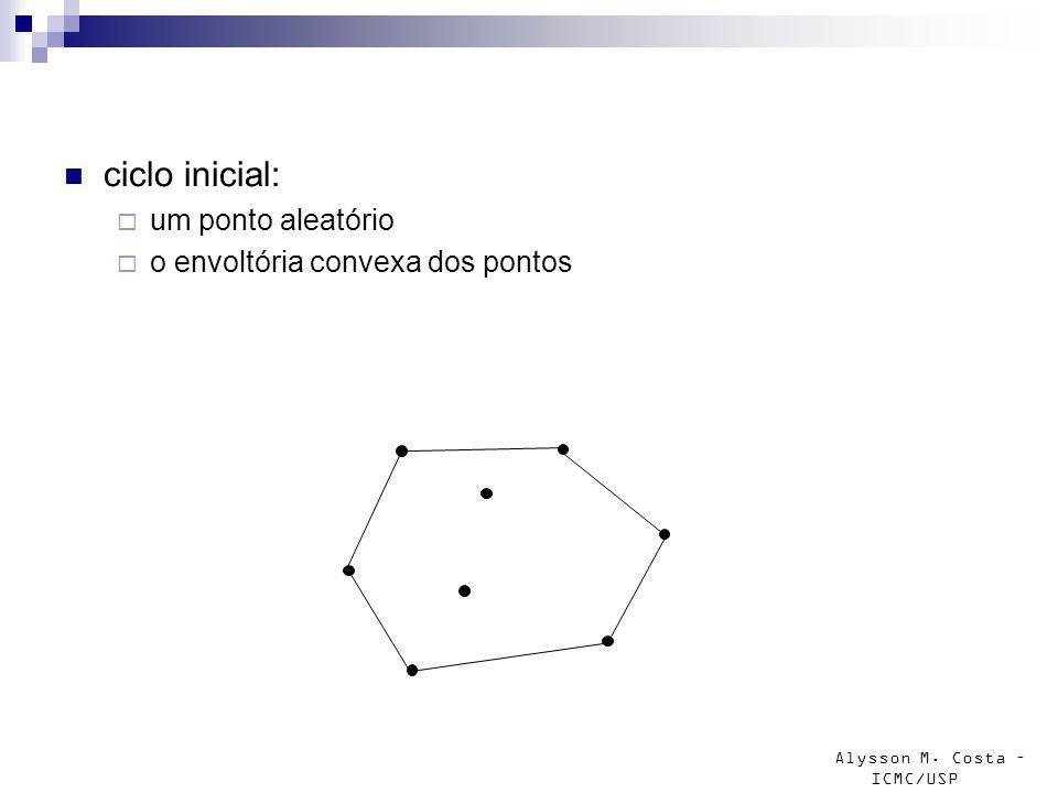 Alysson M. Costa – ICMC/USP ciclo inicial: um ponto aleatório o envoltória convexa dos pontos