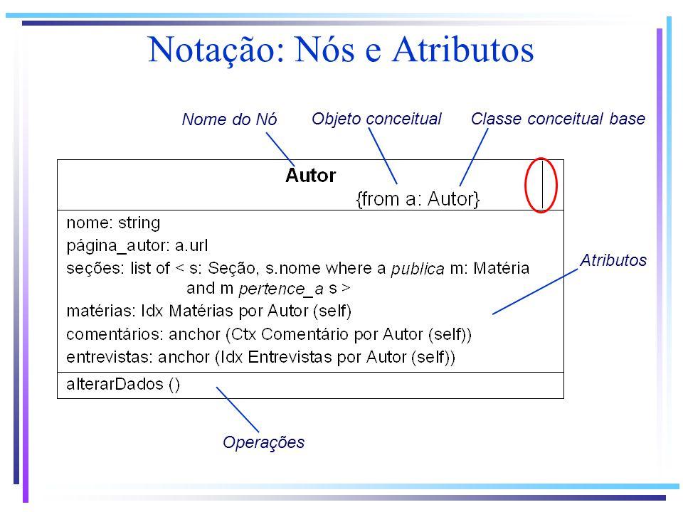 Notação: Nós e Atributos Nome do Nó Atributos Operações Classe conceitual baseObjeto conceitual