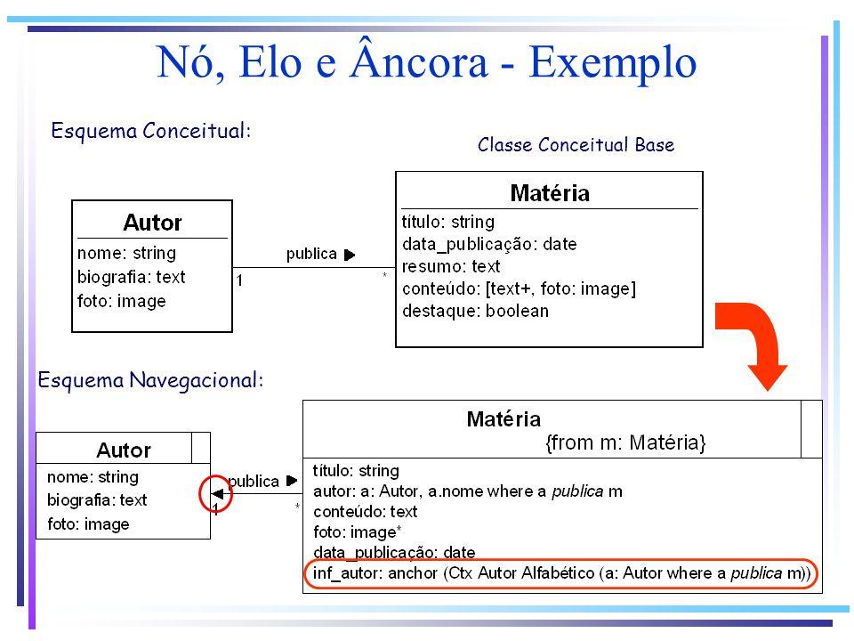 Nó, Elo e Âncora - Exemplo Classe Conceitual Base Esquema Conceitual: Esquema Navegacional: