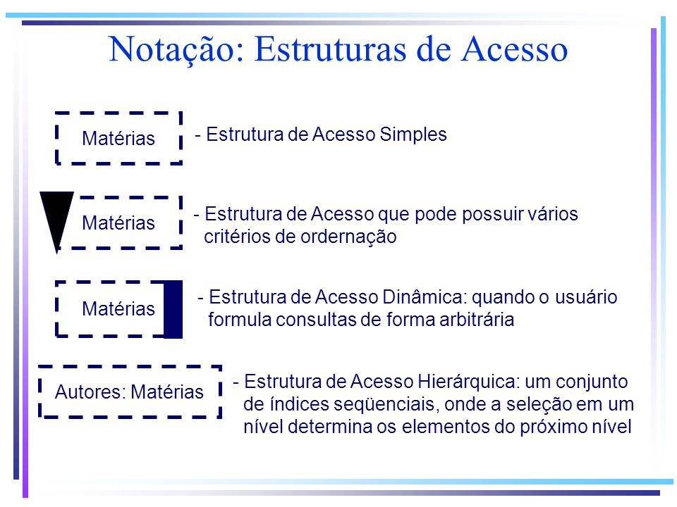 Notação: Estruturas de Acesso Matérias Autores: Matérias - Estrutura de Acesso Simples - Estrutura de Acesso que pode possuir vários critérios de orde