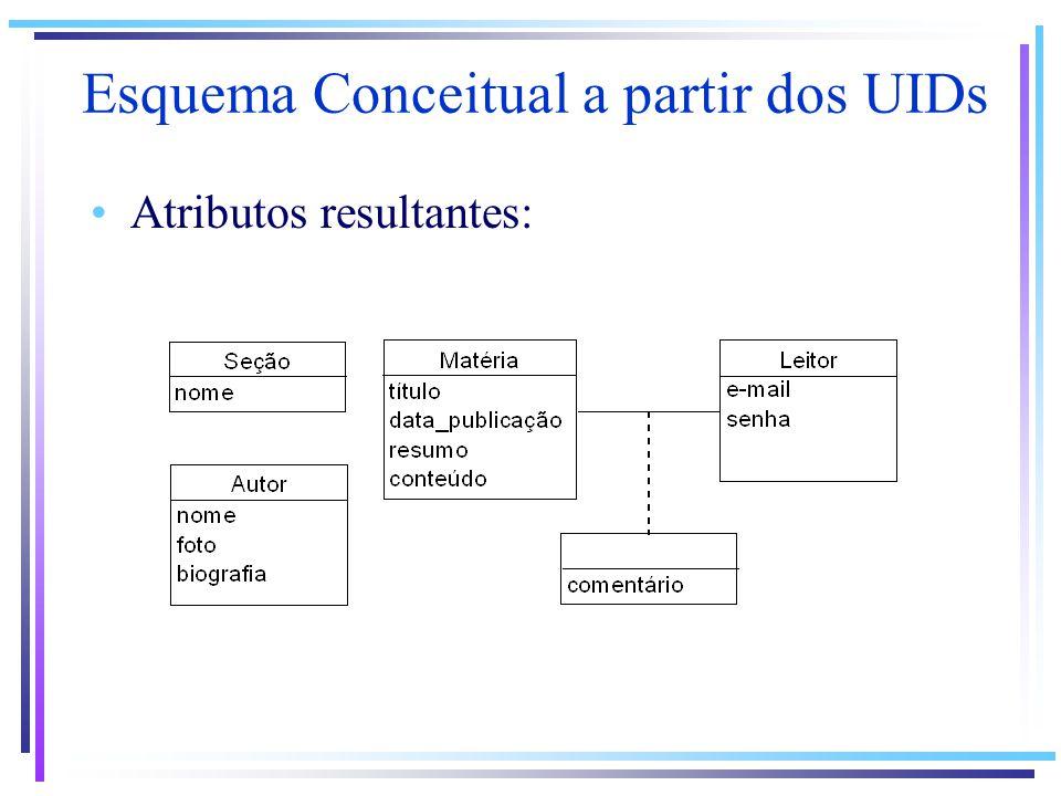 Atributos resultantes: Esquema Conceitual a partir dos UIDs