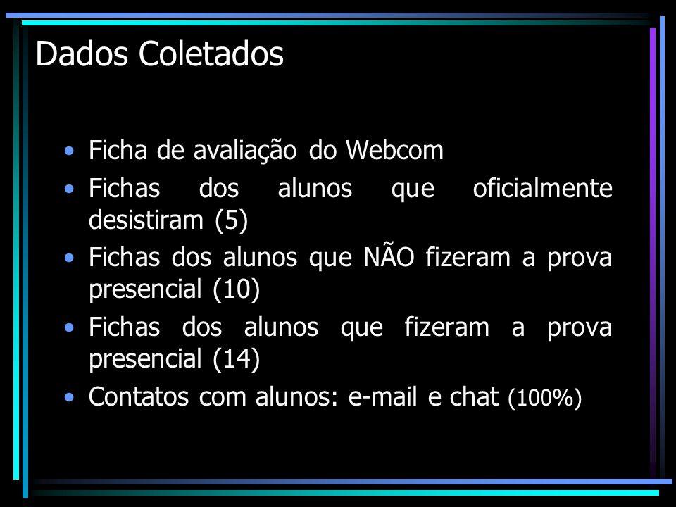 Dados Coletados Ficha de avaliação do Webcom Fichas dos alunos que oficialmente desistiram (5) Fichas dos alunos que NÃO fizeram a prova presencial (1