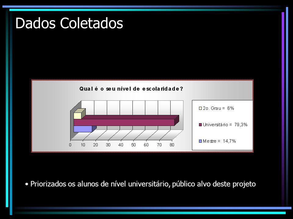 Dados Coletados Priorizados os alunos de nível universitário, público alvo deste projeto