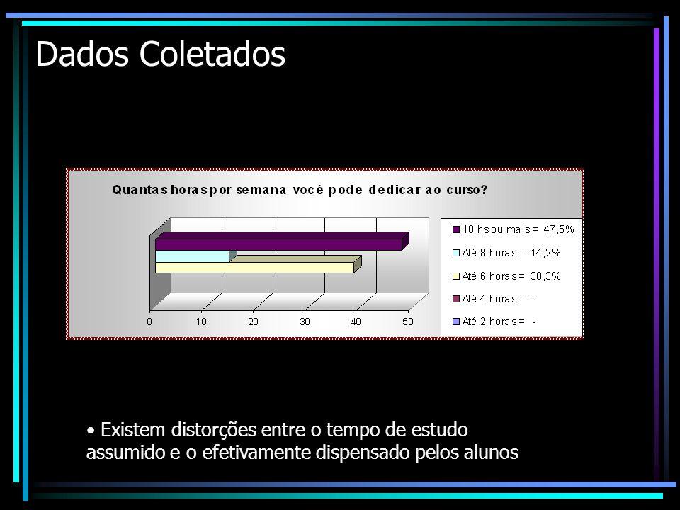 Dados Coletados Existem distorções entre o tempo de estudo assumido e o efetivamente dispensado pelos alunos