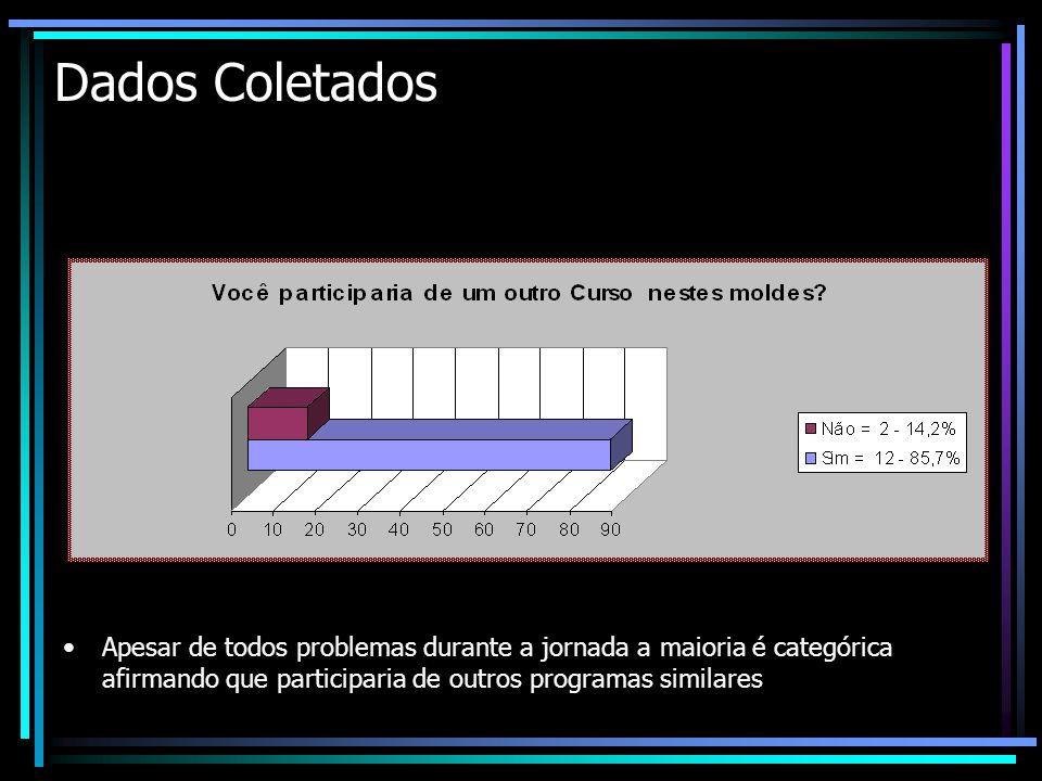 Dados Coletados Apesar de todos problemas durante a jornada a maioria é categórica afirmando que participaria de outros programas similares