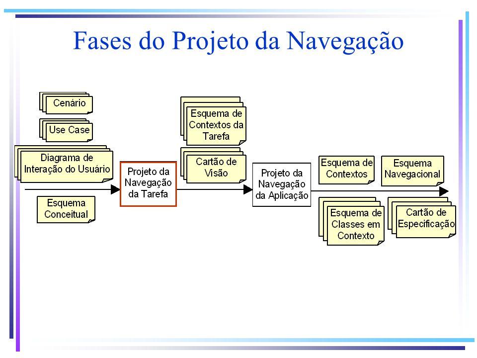 Fases do Projeto da Navegação