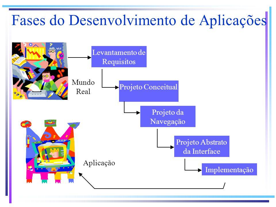 Fases do Desenvolvimento de Aplicações Mundo Real Levantamento de Requisitos Projeto Conceitual Projeto da Navegação Projeto Abstrato da Interface Imp