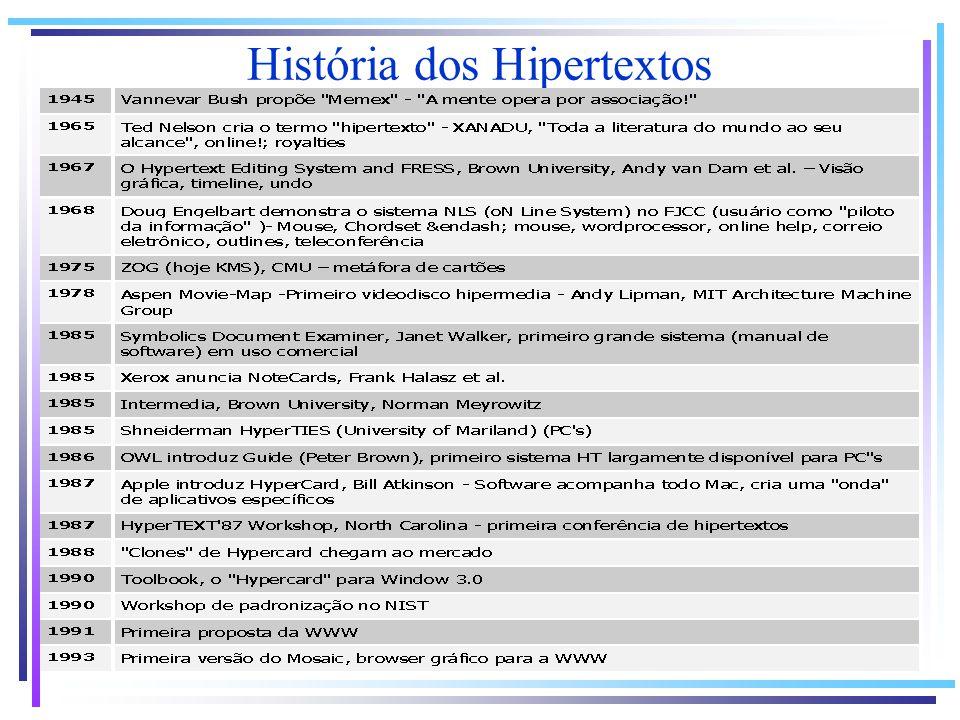 História dos Hipertextos