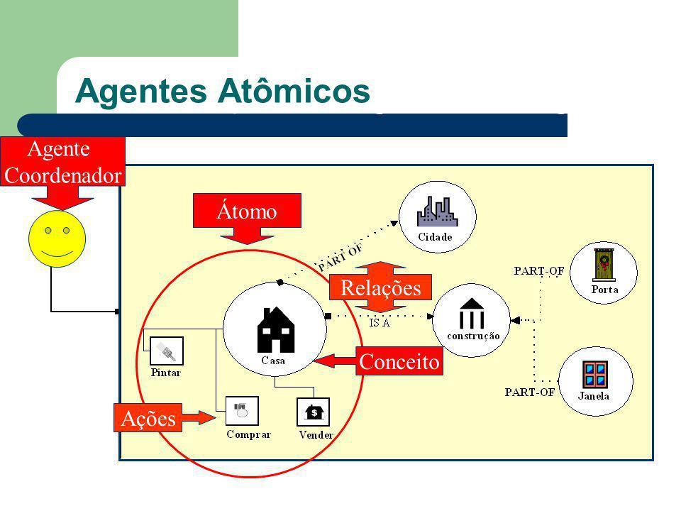 O que são Agentes Inteligentes? Agentes Atômicos Agente atômico Átomo Agente Coordenador Relações Ações Conceito