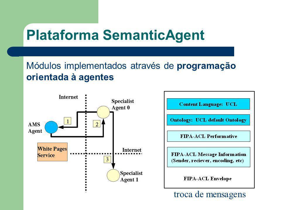 Plataforma SemanticAgent Módulos implementados através de programação orientada à agentes troca de mensagens