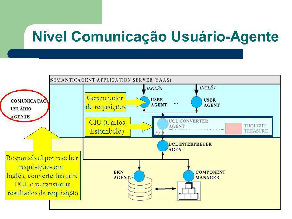 Nível Comunicação Usuário-Agente Responsável por receber requisições em Inglês, convertê-las para UCL e retransmitir resultados da requisição Gerenciador de requsições CIU (Carlos Estombelo)