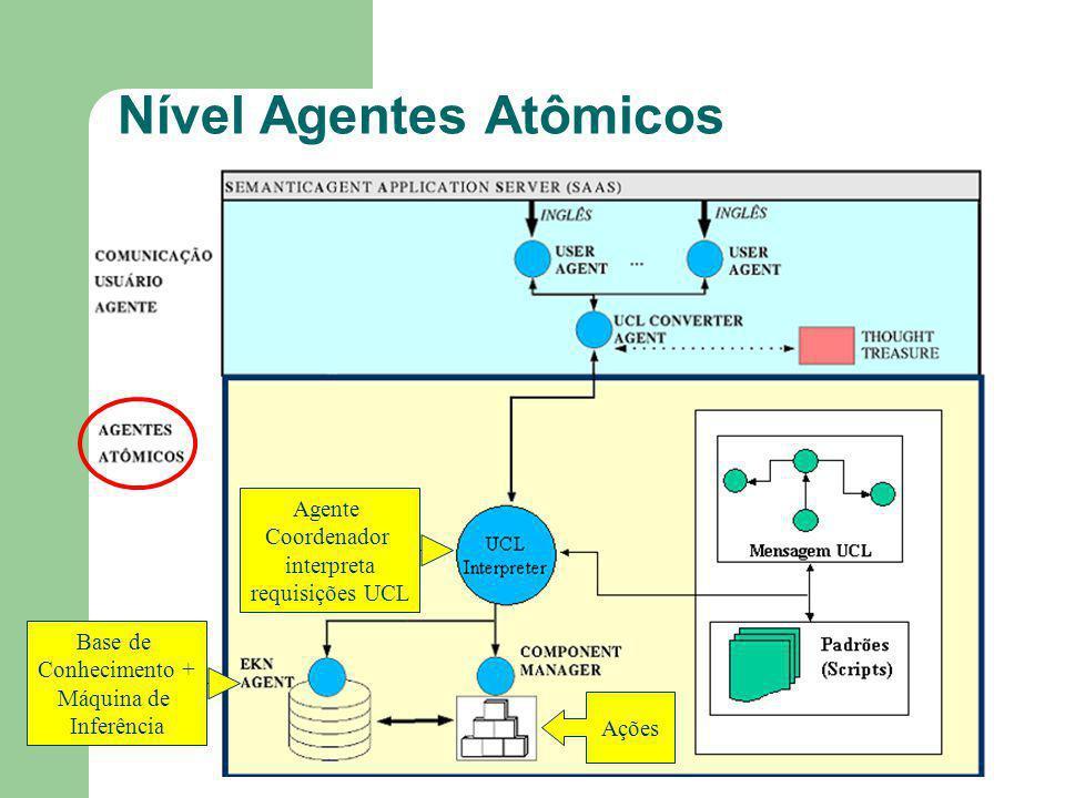 Nível Agentes Atômicos Agente Coordenador interpreta requisições UCL Base de Conhecimento + Máquina de Inferência Ações