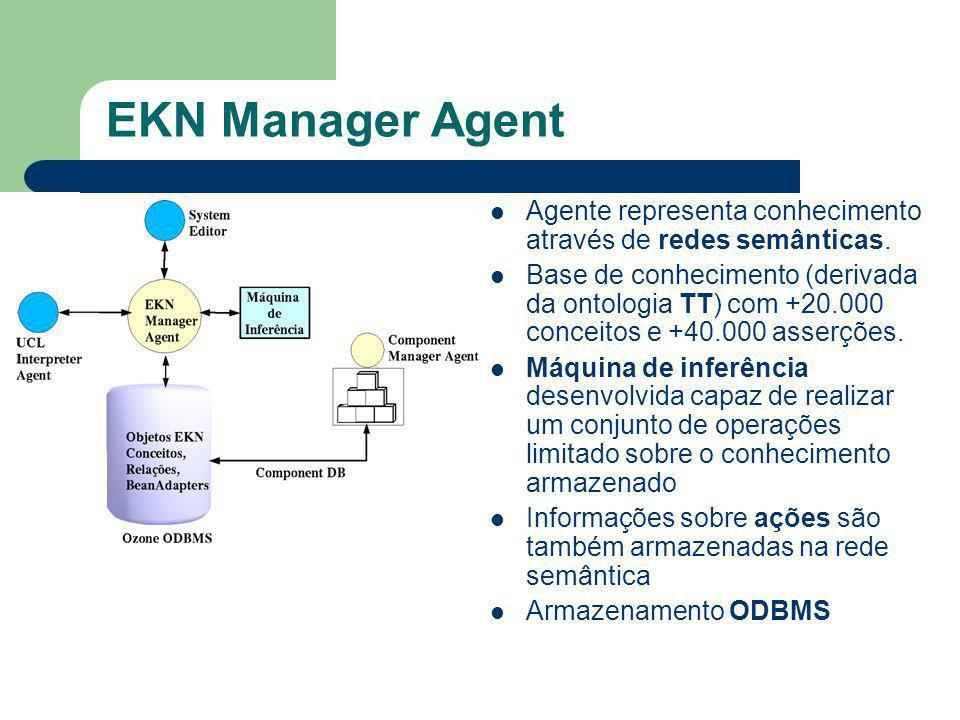 EKN Manager Agent Agente representa conhecimento através de redes semânticas. Base de conhecimento (derivada da ontologia TT) com +20.000 conceitos e