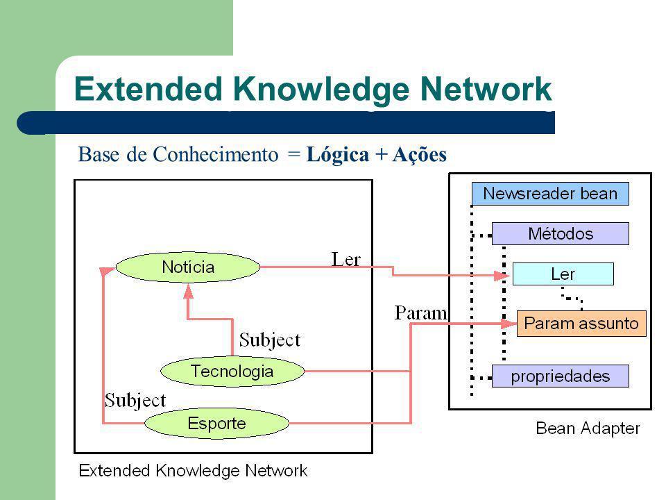 O que são Agentes Inteligentes? Extended Knowledge Network Base de Conhecimento = Lógica + Ações
